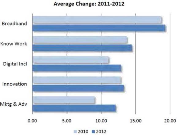 average change
