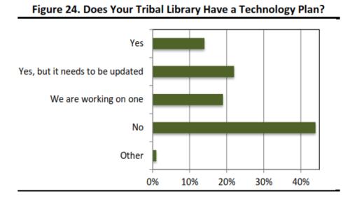 bob - library tech plan