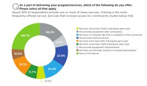 NTEN nonprofit services