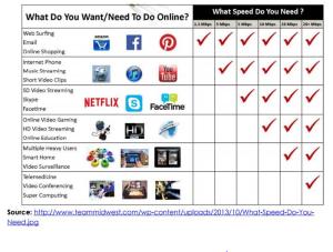 broadband use chart