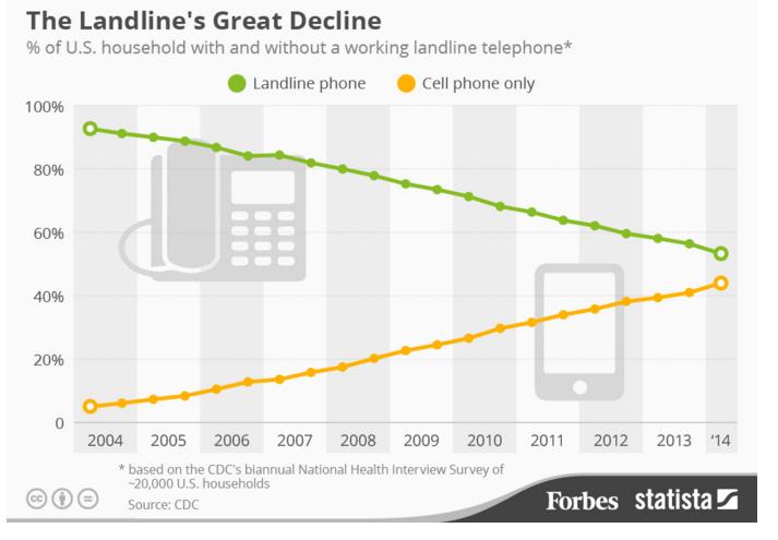 landline decline