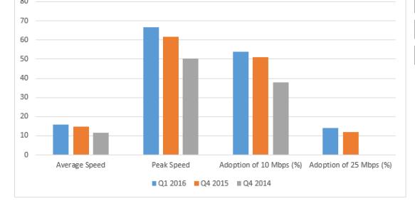 Akamai MN Speeds Q1 2016