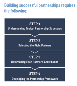 ntia-partners-4-steps