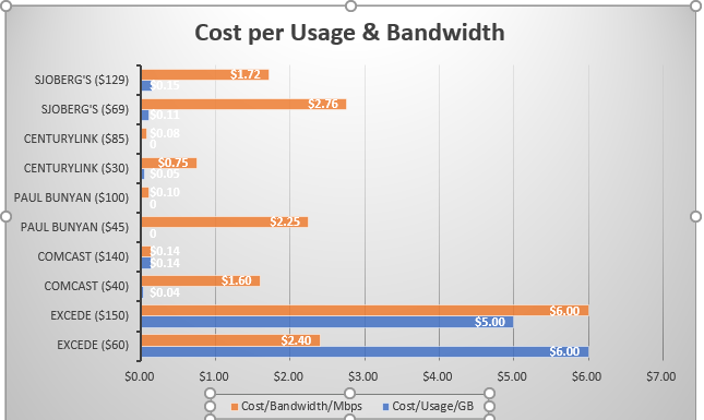 How much do you pay per bit and byte for your broadband new