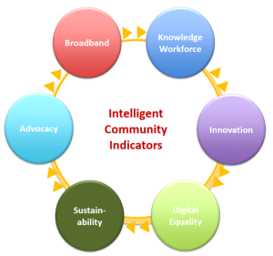 Blandin Foundation | Blandin on Broadband